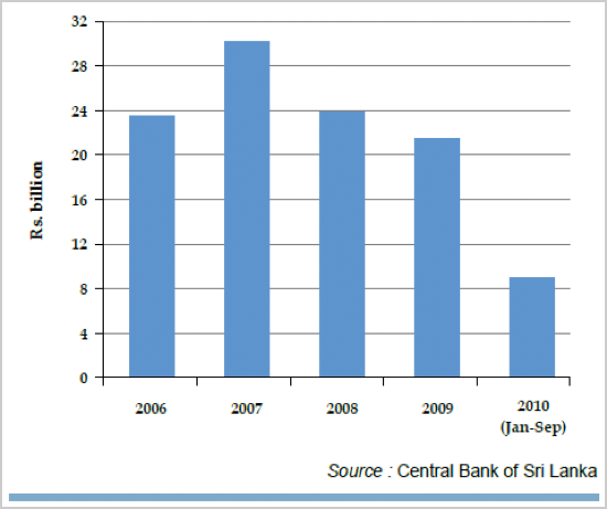 Commercial paper issues by  Central Banks