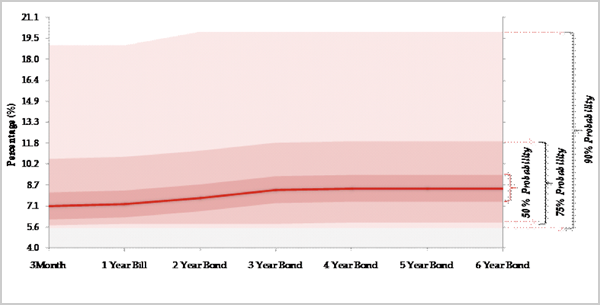 1 Year Forward (November 2012) Chart of Yield Curve
