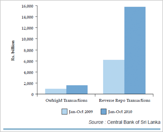 Treasury Bill Transactions in the secondary market 2010